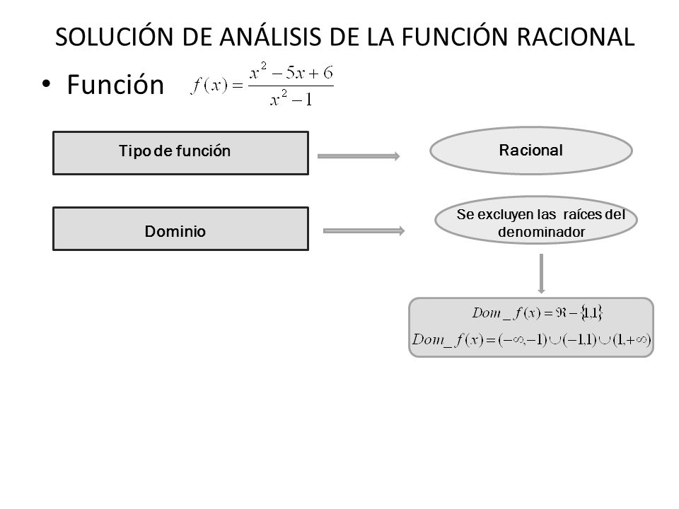 SOLUCIÓN DE ANÁLISIS DE LA FUNCIÓN RACIONAL