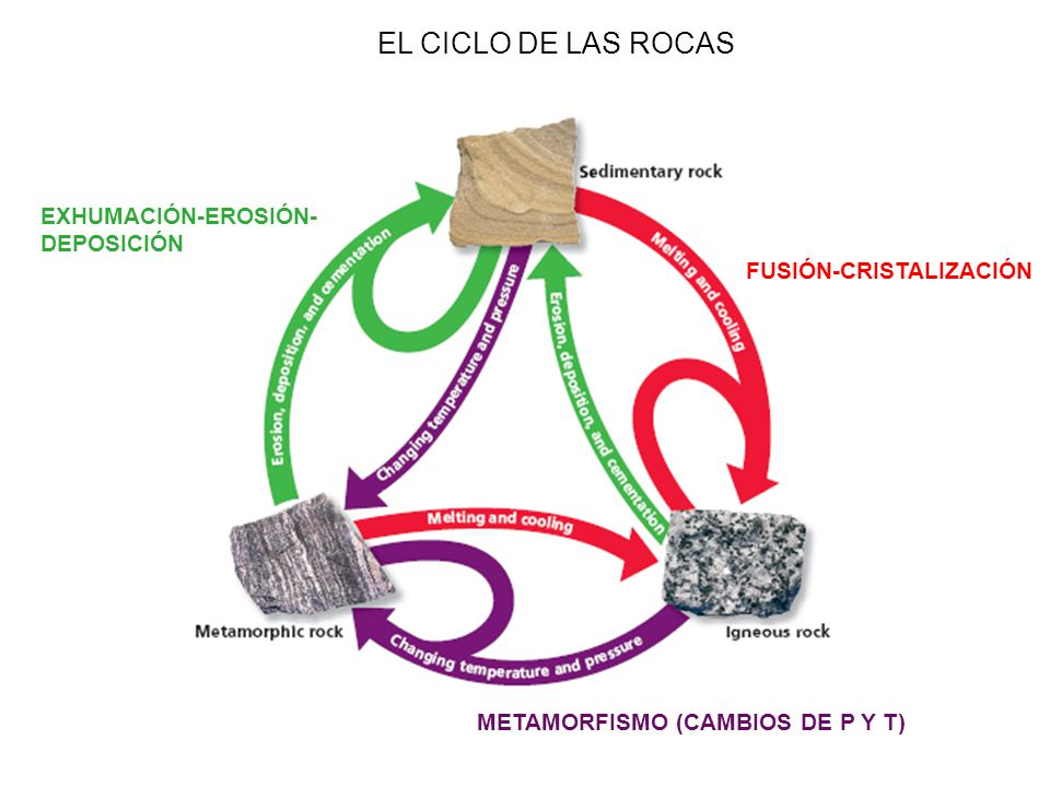 EL CICLO DE LAS ROCAS EXHUMACIÓN-EROSIÓN- DEPOSICIÓN