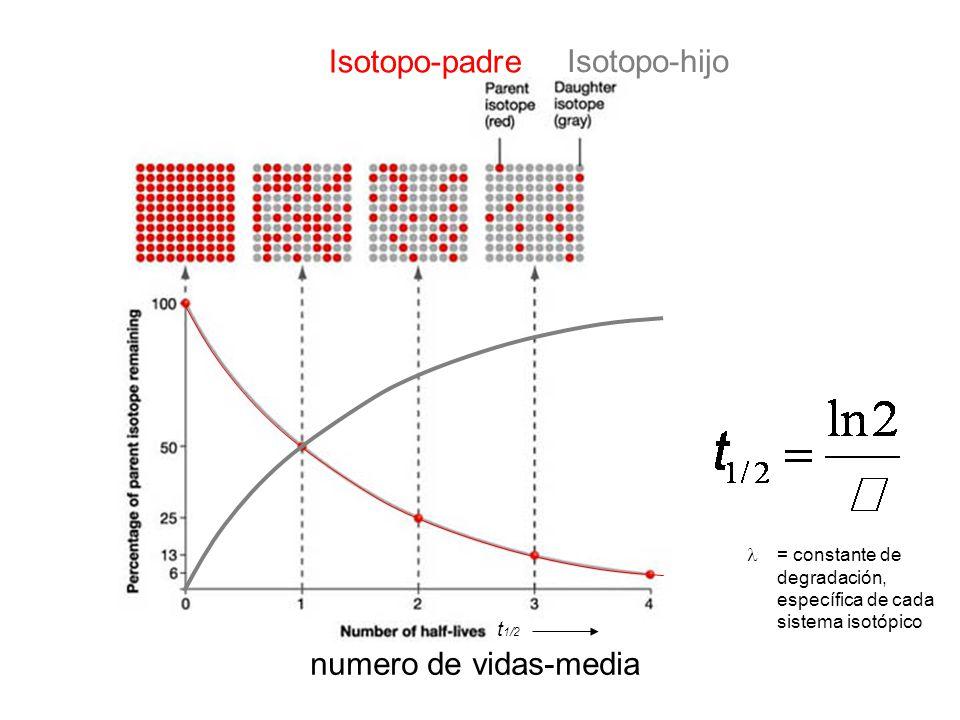 Isotopo-padre Isotopo-hijo numero de vidas-media t1/2