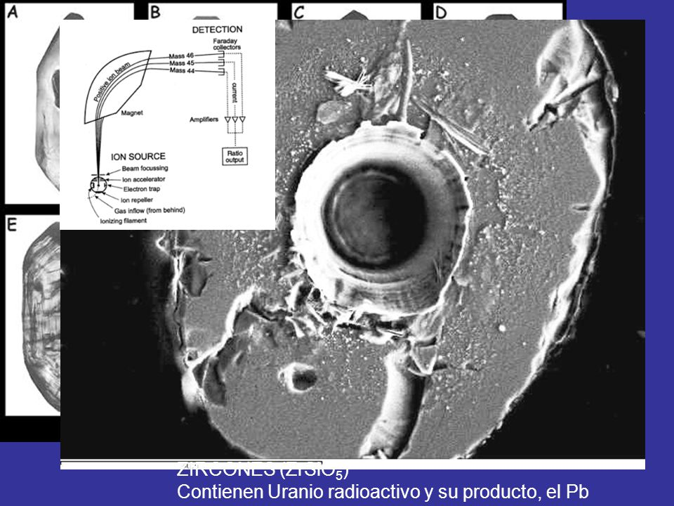 ZIRCONES (ZrSiO5) Contienen Uranio radioactivo y su producto, el Pb