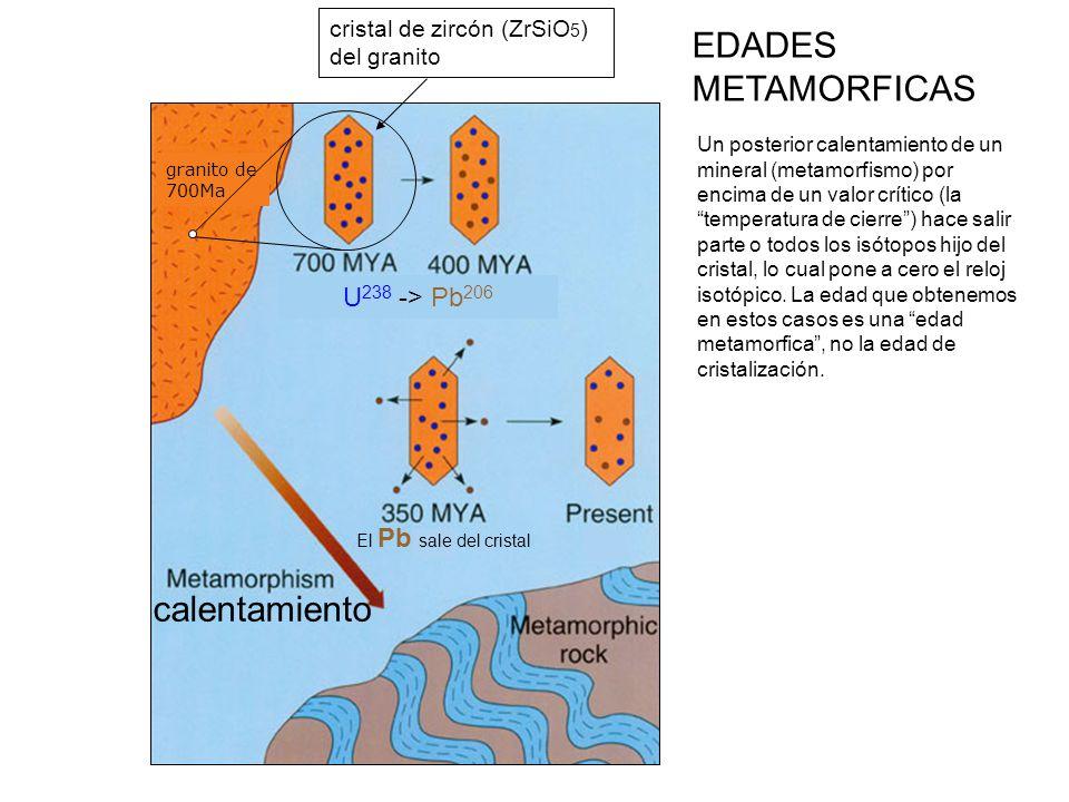 EDADES METAMORFICAS calentamiento U238 -> Pb206
