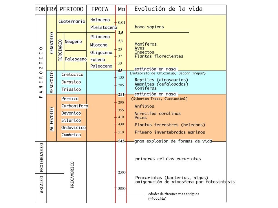 edades de zircones mas antiguos (≈4000Ma)