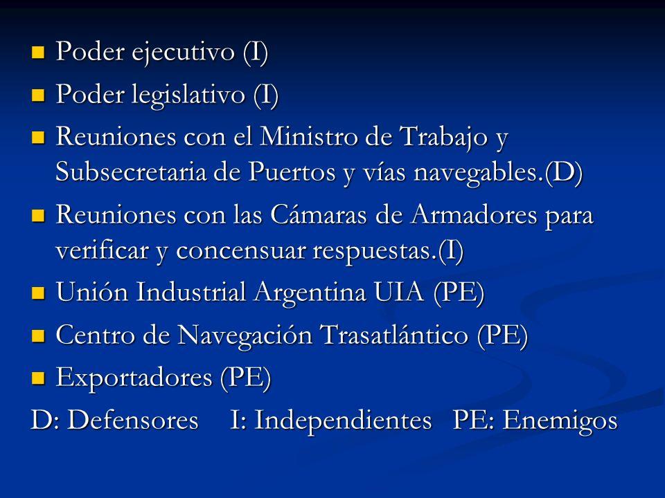Poder ejecutivo (I)Poder legislativo (I) Reuniones con el Ministro de Trabajo y Subsecretaria de Puertos y vías navegables.(D)