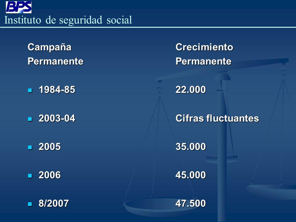 Campaña Crecimiento Permanente Permanente. 1984-85 22.000. 2003-04 Cifras fluctuantes.