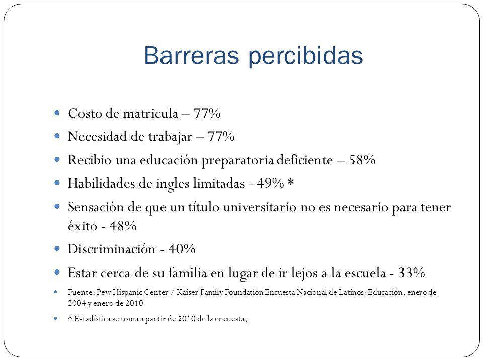 Barreras percibidas Costo de matricula – 77%