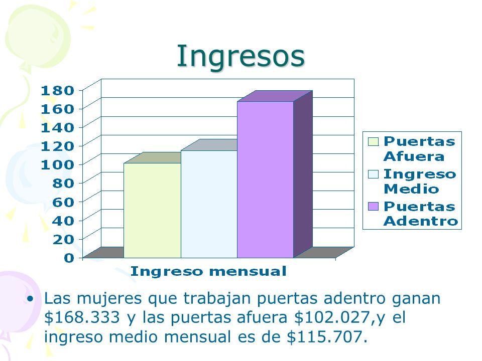 Ingresos Las mujeres que trabajan puertas adentro ganan $168.333 y las puertas afuera $102.027,y el ingreso medio mensual es de $115.707.
