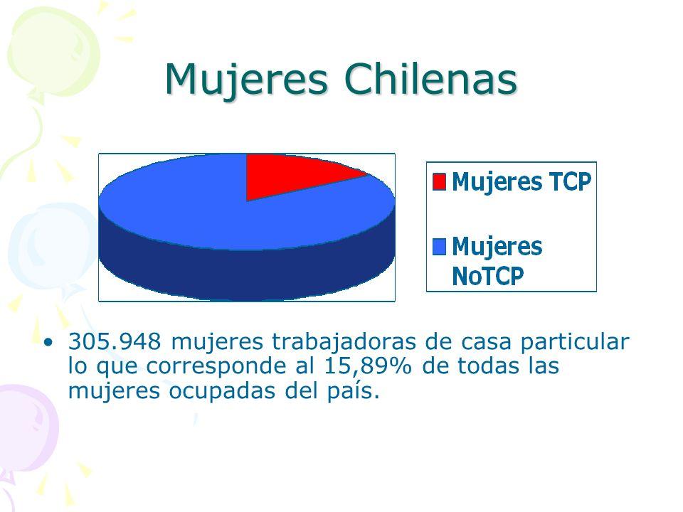 Mujeres Chilenas 305.948 mujeres trabajadoras de casa particular lo que corresponde al 15,89% de todas las mujeres ocupadas del país.