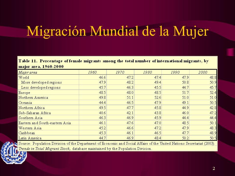 Migración Mundial de la Mujer