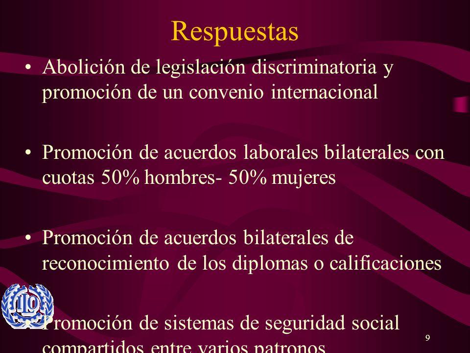 RespuestasAbolición de legislación discriminatoria y promoción de un convenio internacional.