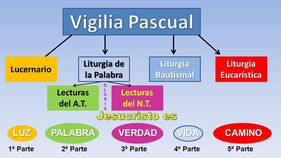 Vigilia Pascual Jesucristo es Lucernario Liturgia de la Palabra