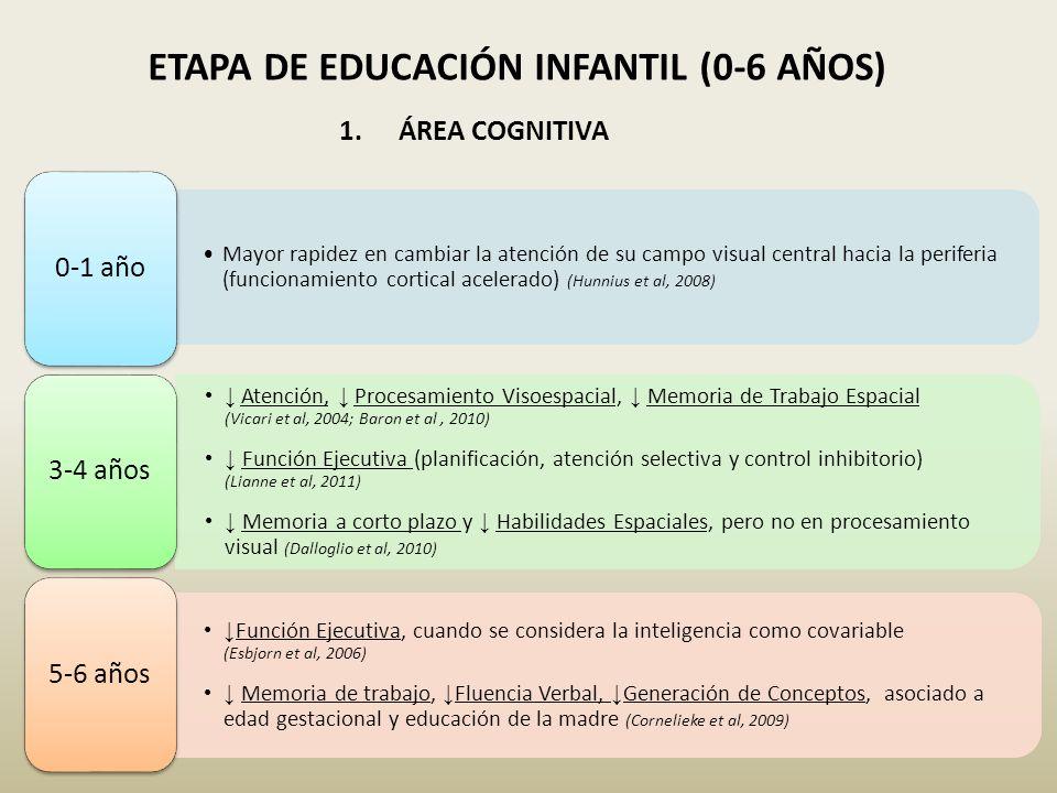 ETAPA DE EDUCACIÓN INFANTIL (0-6 AÑOS)