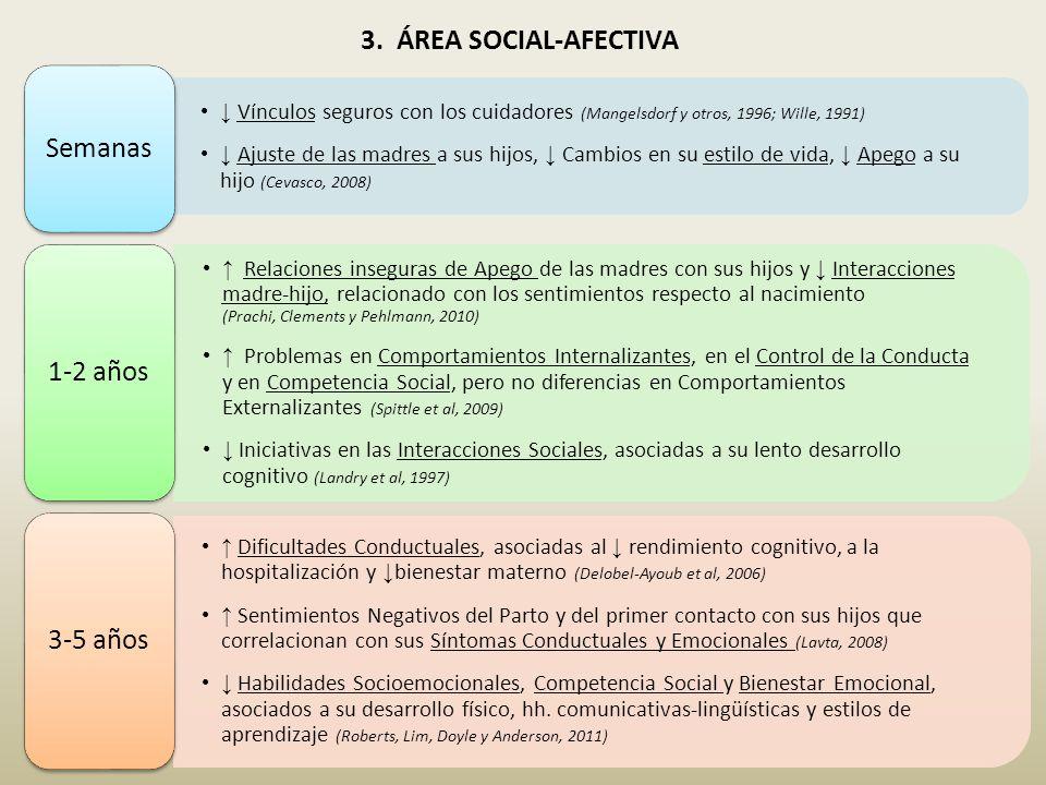 3. ÁREA SOCIAL-AFECTIVA Semanas 1-2 años 3-5 años
