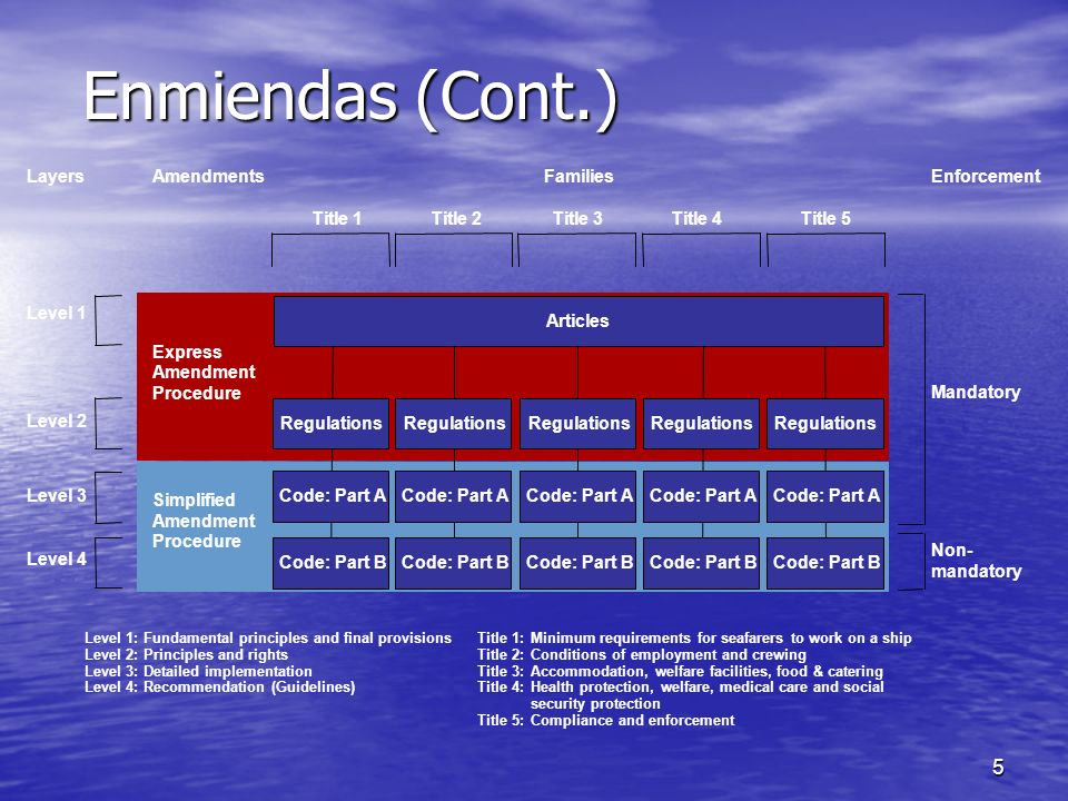 Enmiendas (Cont.) Layers Amendments Families Enforcement Title 1