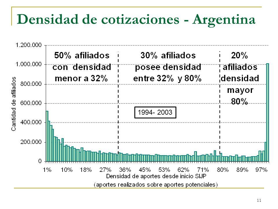 Densidad de cotizaciones - Argentina