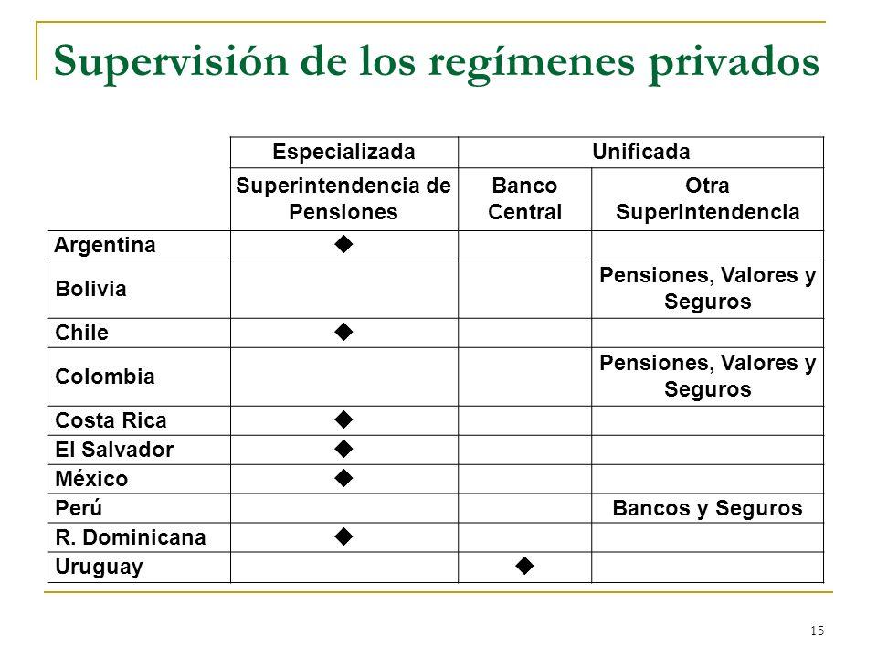 Supervisión de los regímenes privados