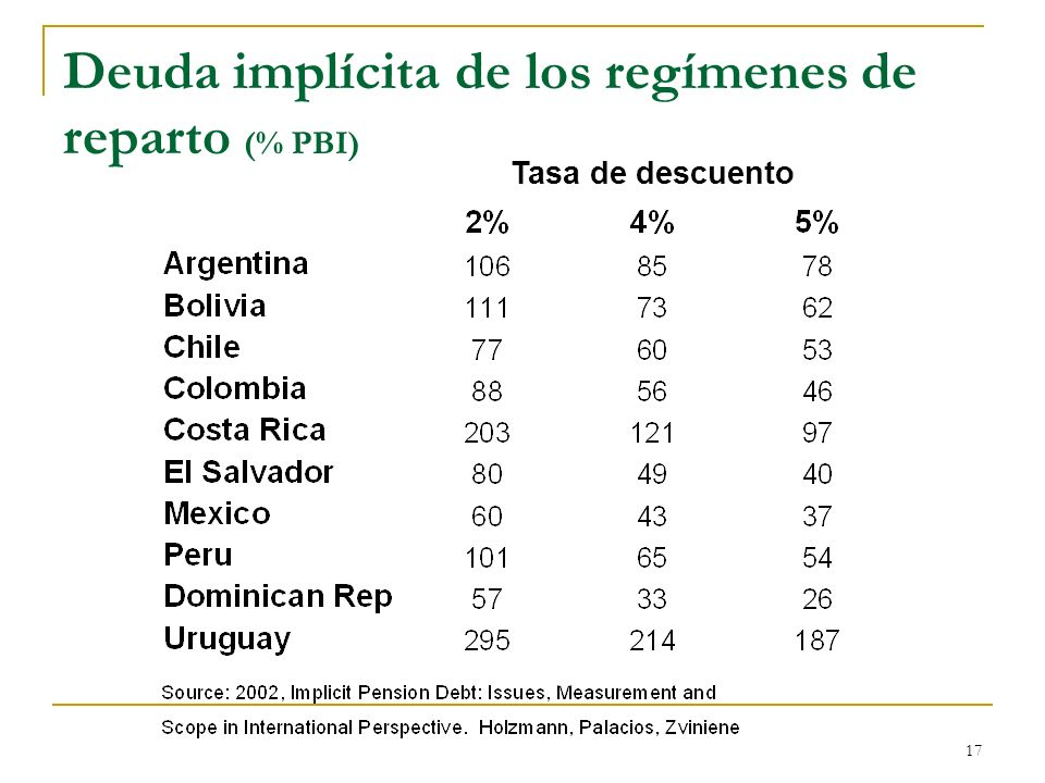 Deuda implícita de los regímenes de reparto (% PBI)