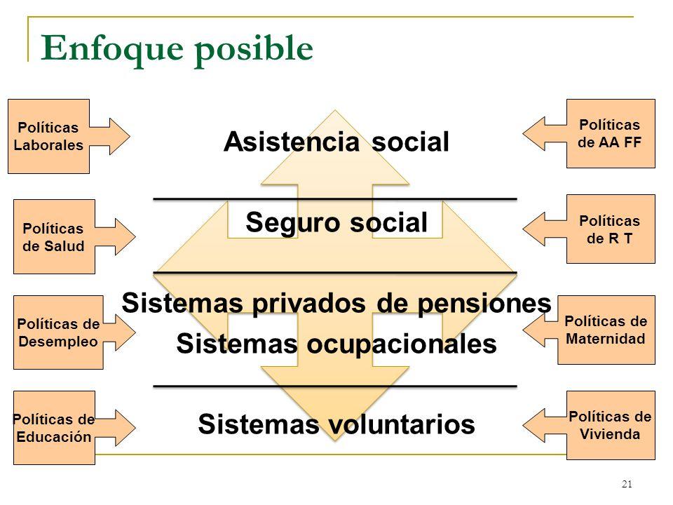 Sistemas privados de pensiones Sistemas ocupacionales