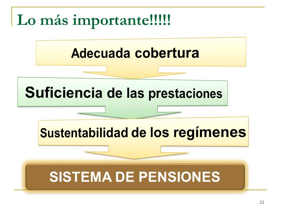 Suficiencia de las prestaciones Sustentabilidad de los regímenes