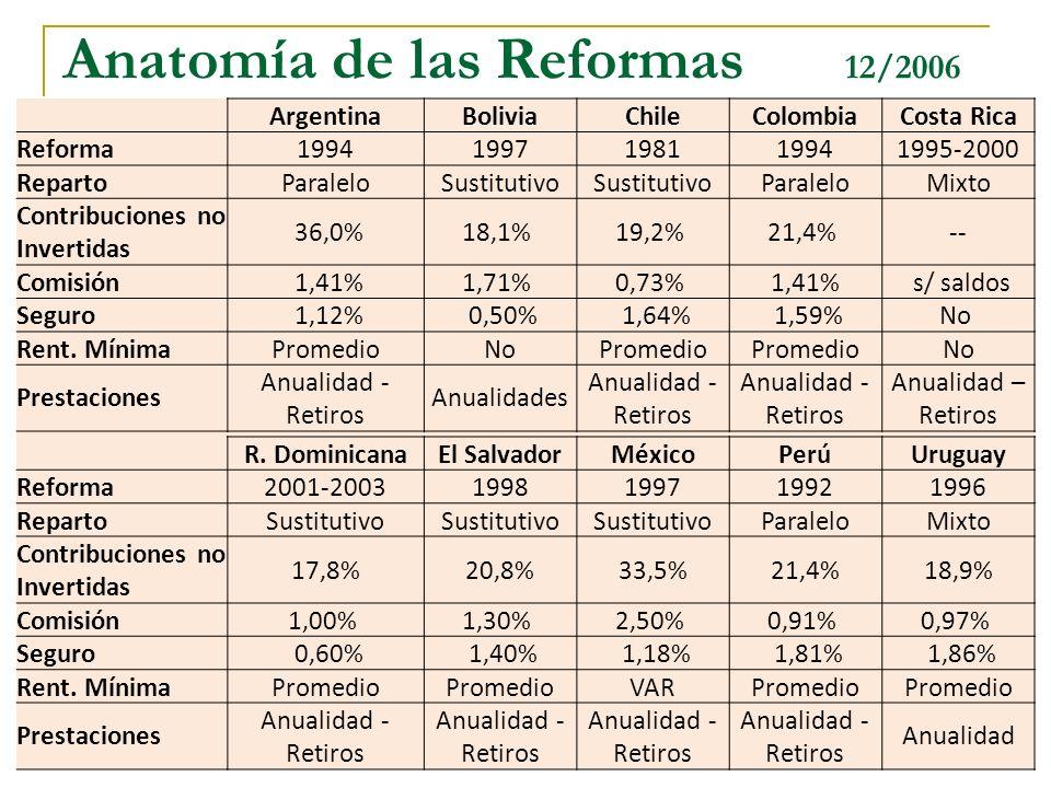 Anatomía de las Reformas 12/2006
