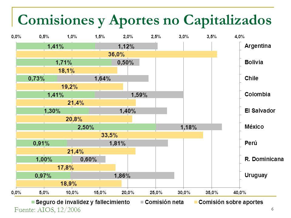 Comisiones y Aportes no Capitalizados