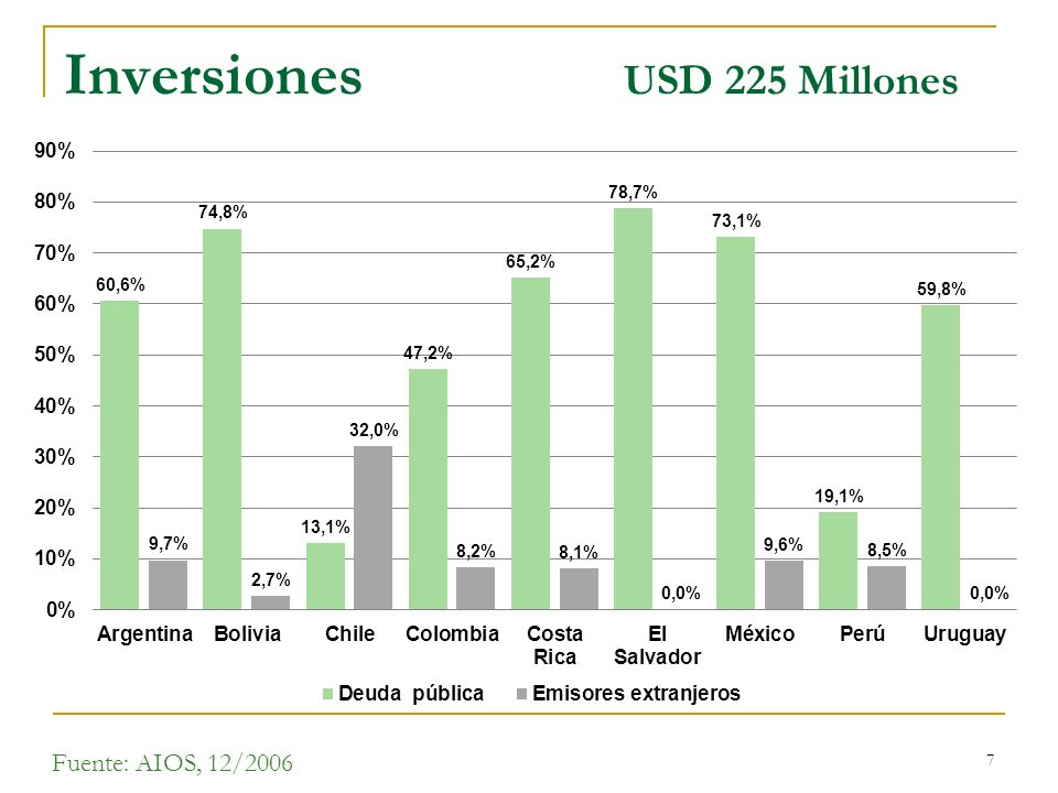 Inversiones USD 225 Millones