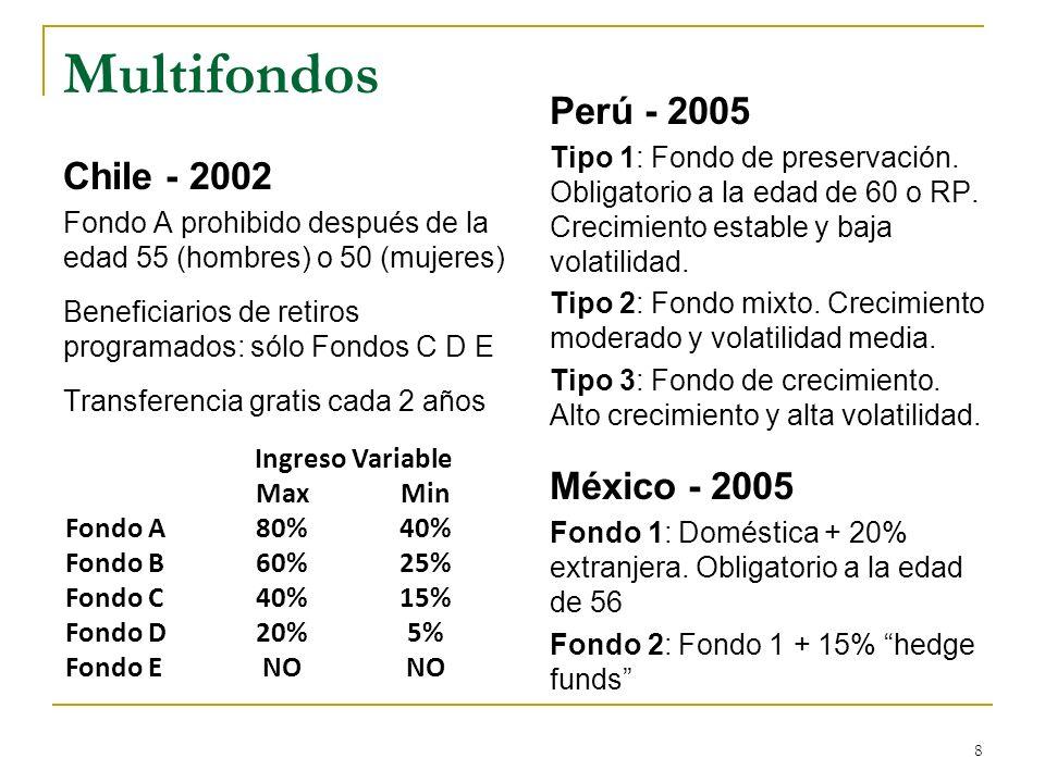 Multifondos Perú - 2005 Chile - 2002 México - 2005