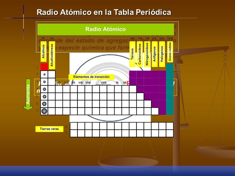 Radio Atómico en la Tabla Periódica