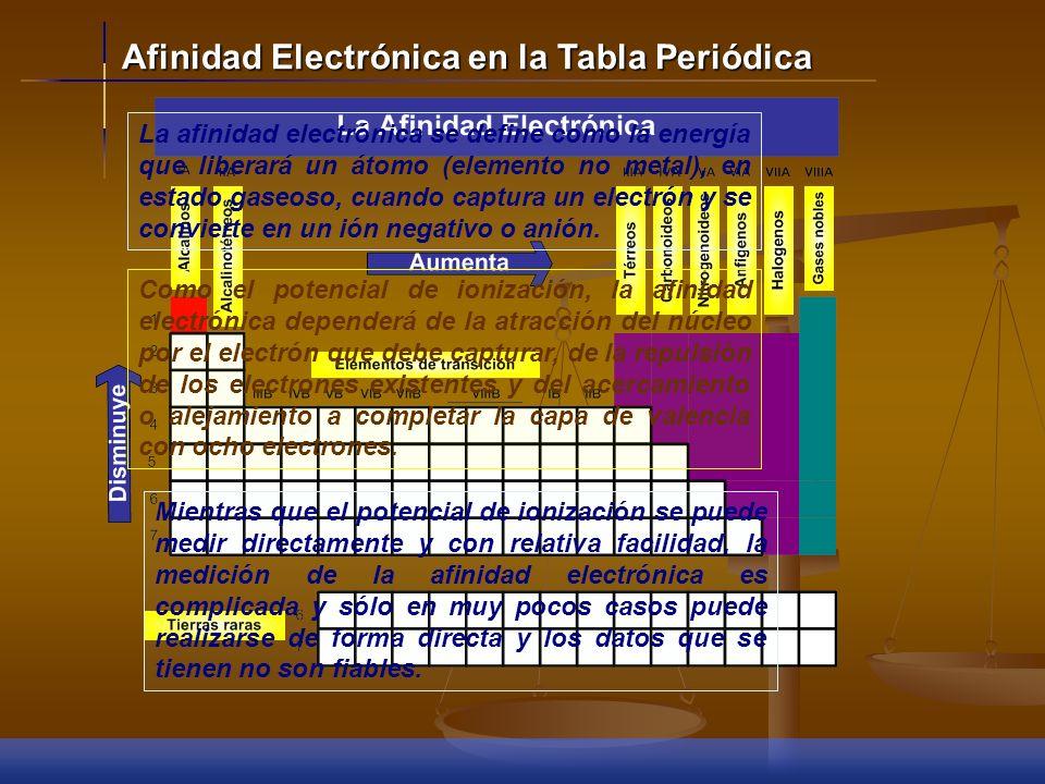 Afinidad Electrónica en la Tabla Periódica