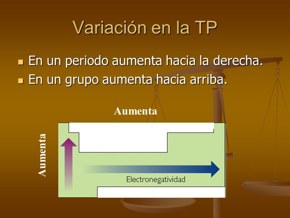 Variación en la TP En un periodo aumenta hacia la derecha.