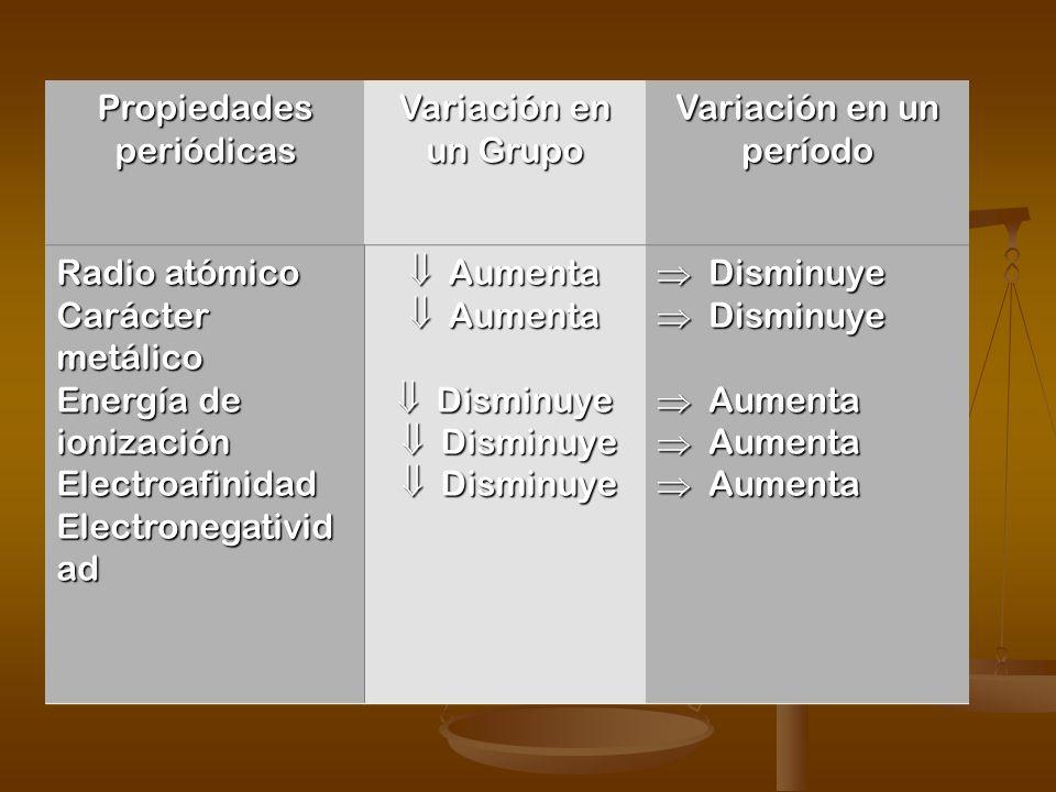 Propiedades periódicas Variación en un Grupo Variación en un período
