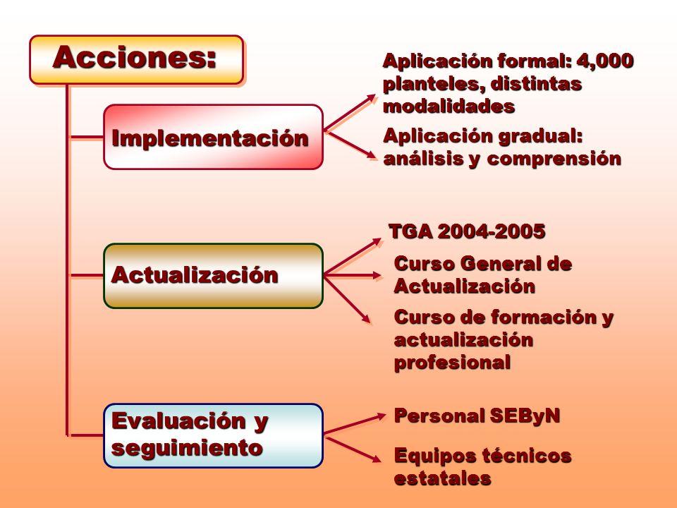 Acciones: Implementación Actualización Evaluación y seguimiento