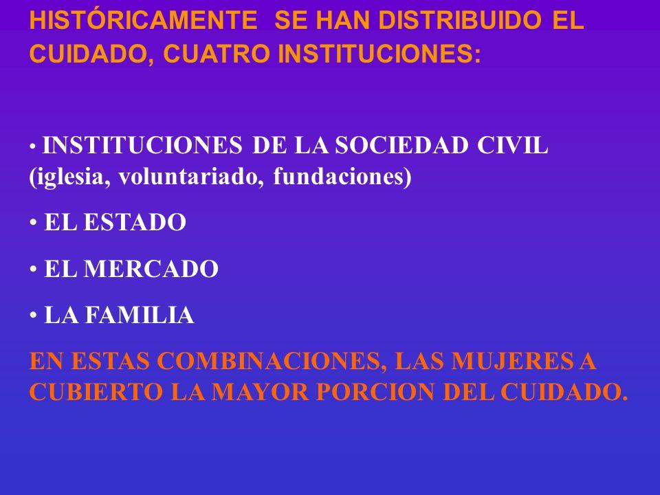 HISTÓRICAMENTE SE HAN DISTRIBUIDO EL CUIDADO, CUATRO INSTITUCIONES: