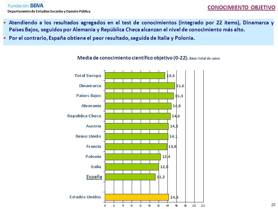 Media de conocimiento científico objetivo (0-22). Base: total de casos