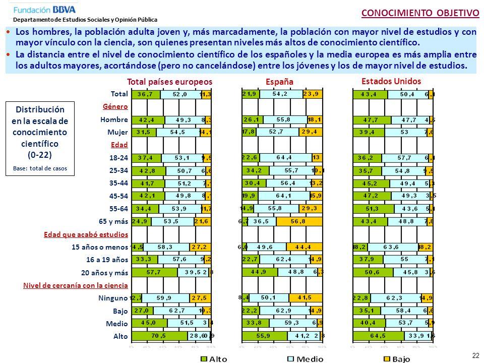 Distribución en la escala de conocimiento científico (0-22)