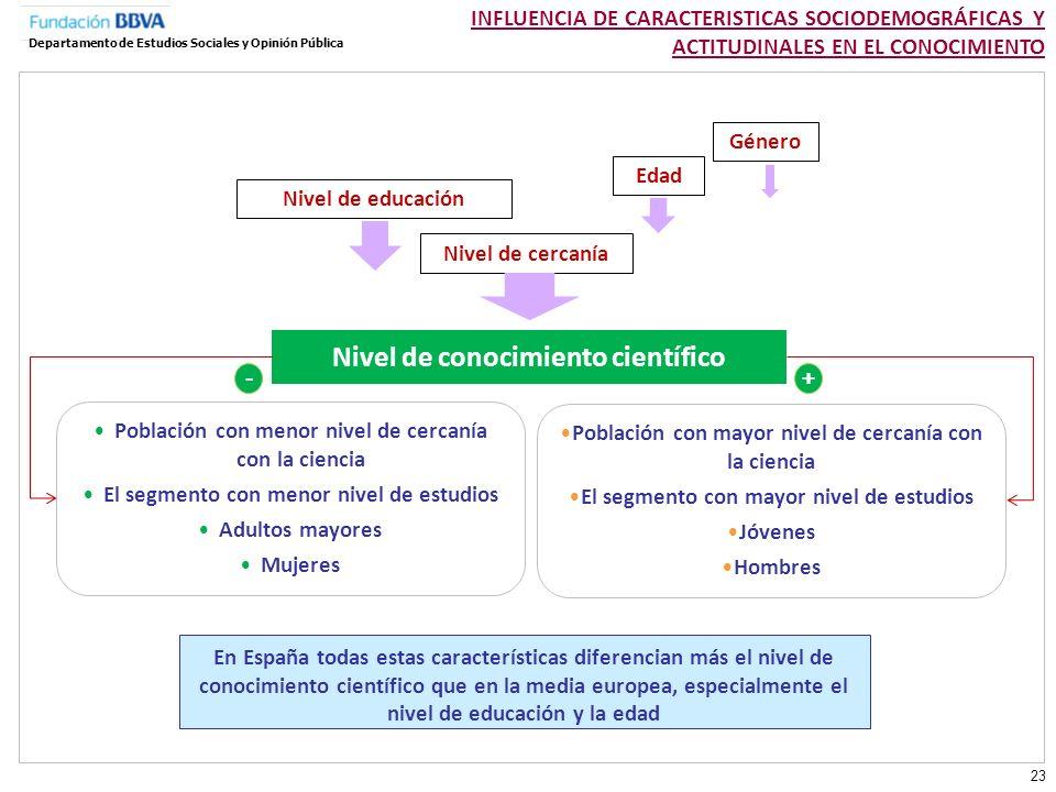 INFLUENCIA DE CARACTERISTICAS SOCIODEMOGRÁFICAS Y ACTITUDINALES EN EL CONOCIMIENTO