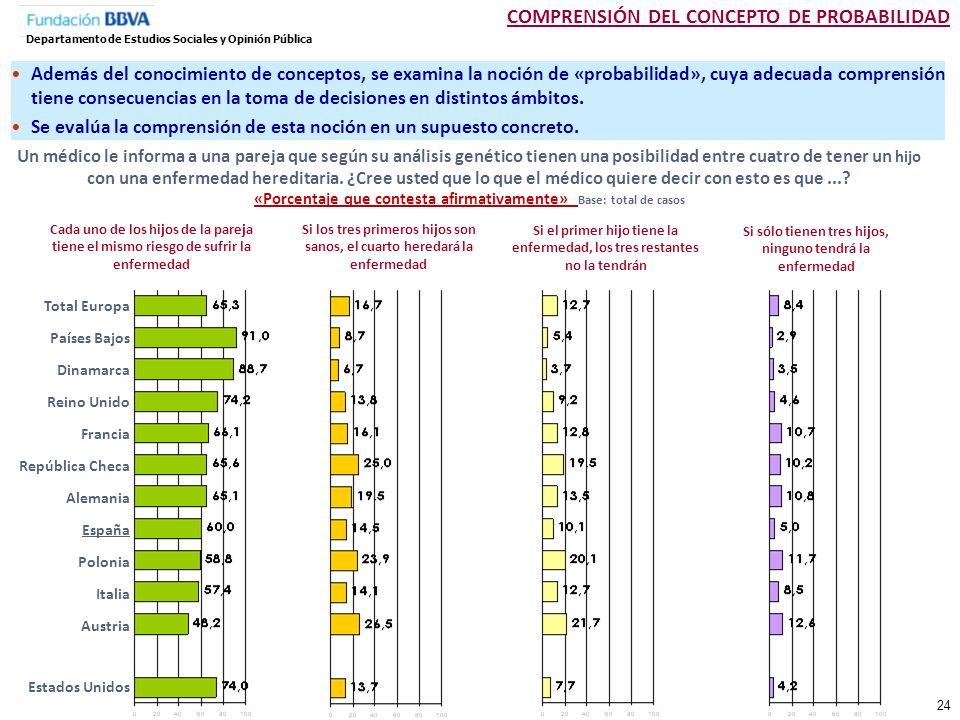 COMPRENSIÓN DEL CONCEPTO DE PROBABILIDAD