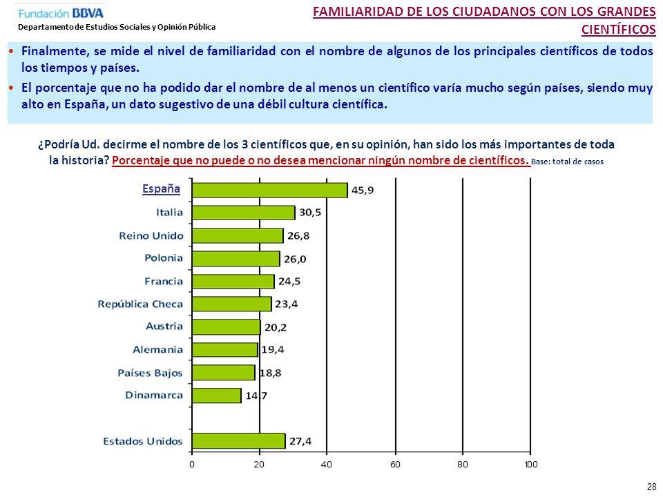 FAMILIARIDAD DE LOS CIUDADANOS CON LOS GRANDES CIENTÍFICOS