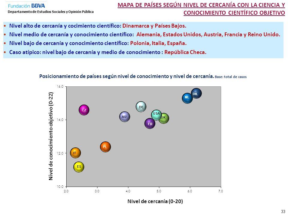 MAPA DE PAÍSES SEGÚN NIVEL DE CERCANÍA CON LA CIENCIA Y CONOCIMIENTO CIENTÍFICO OBJETIVO