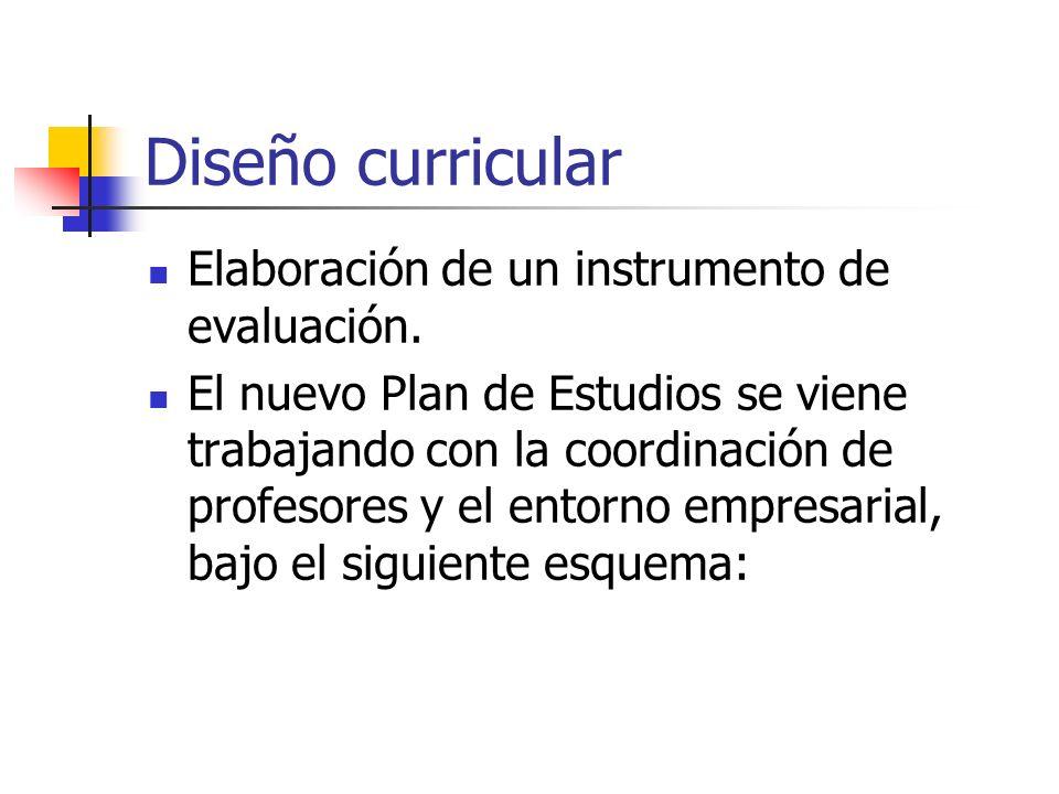 Diseño curricular Elaboración de un instrumento de evaluación.