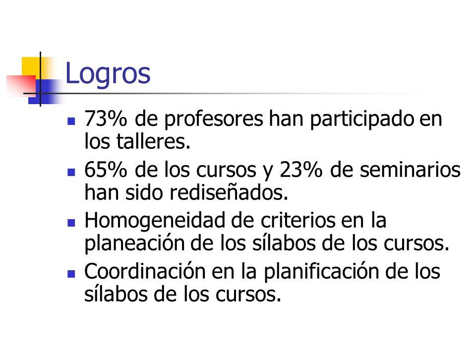 Logros 73% de profesores han participado en los talleres.