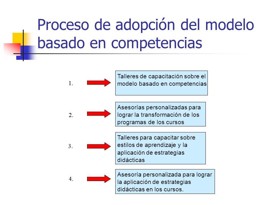 Proceso de adopción del modelo basado en competencias