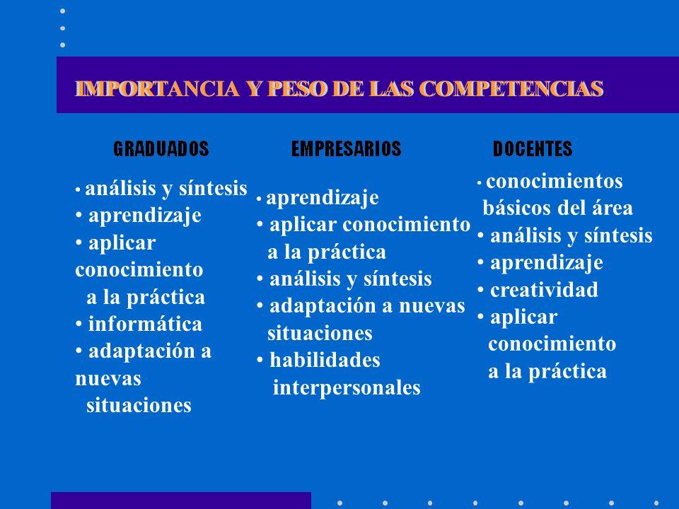 IMPORTANCIA Y PESO DE LAS COMPETENCIAS
