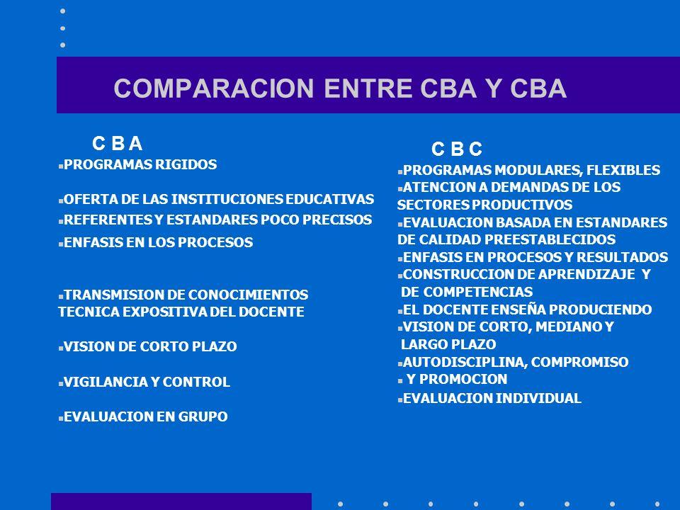 COMPARACION ENTRE CBA Y CBA