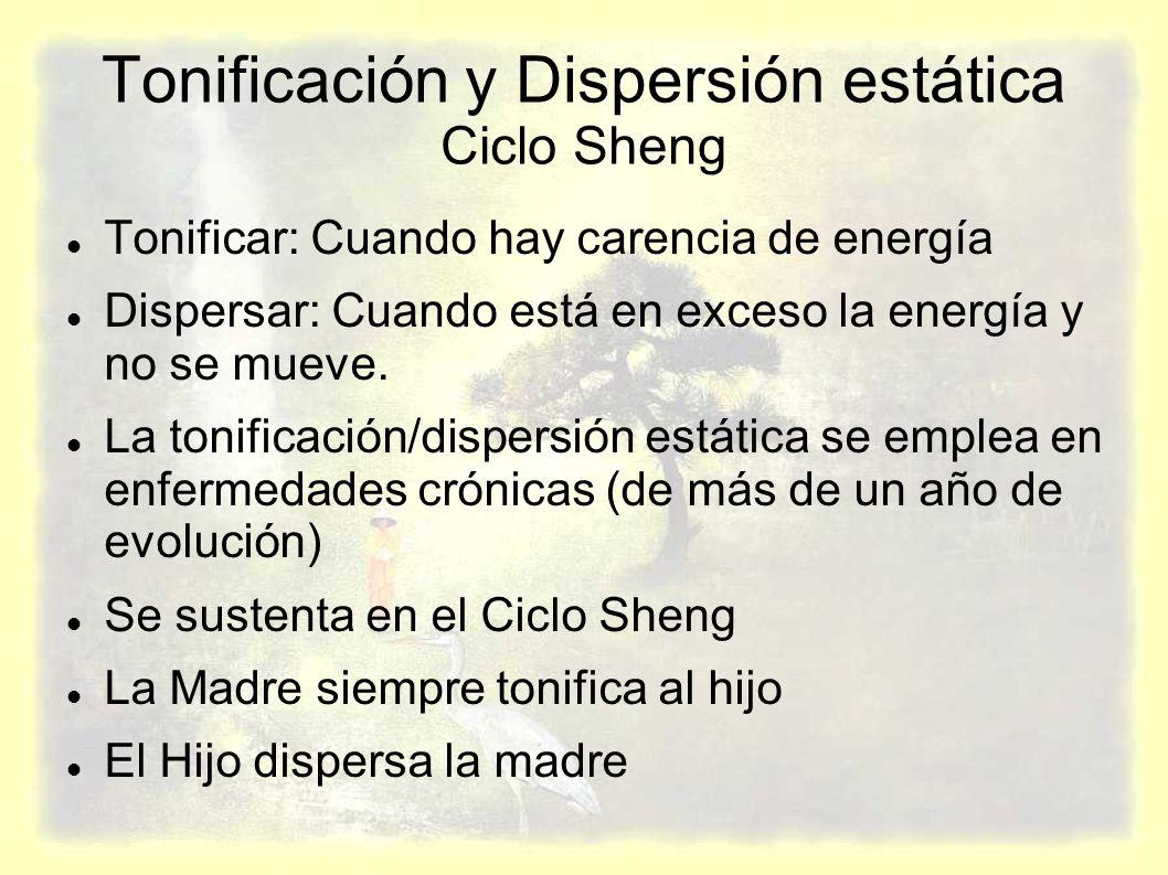 Tonificación y Dispersión estática Ciclo Sheng