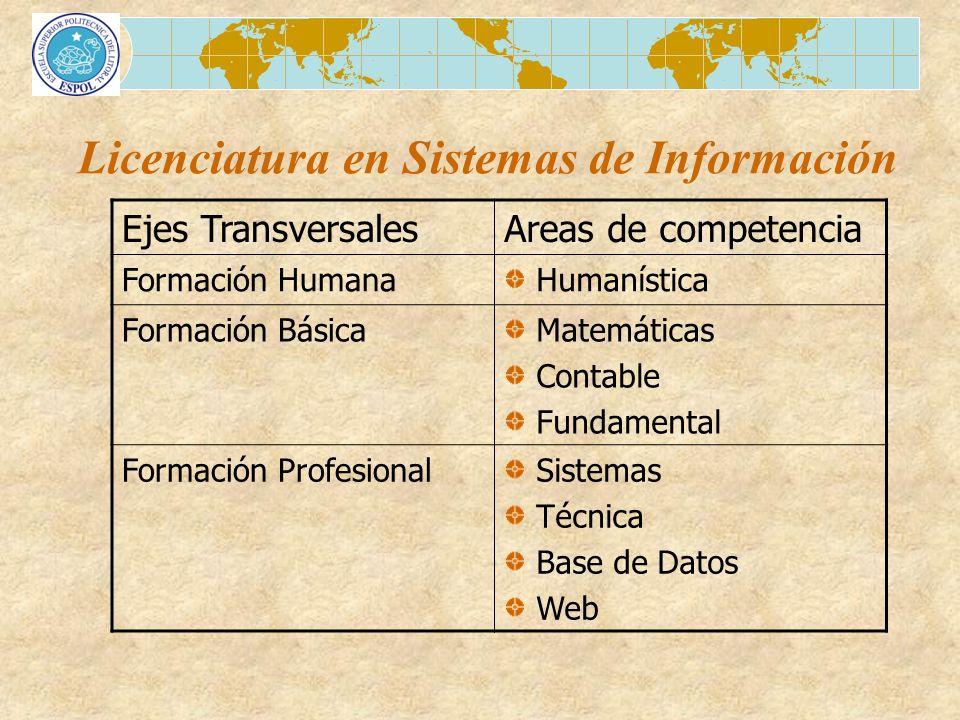Licenciatura en Sistemas de Información