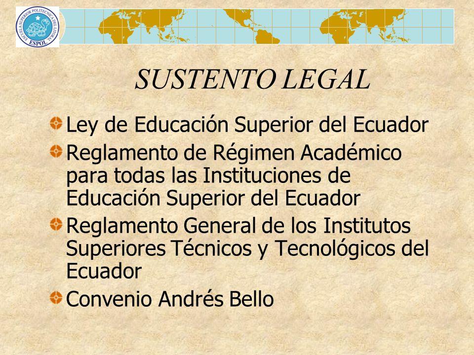 SUSTENTO LEGAL Ley de Educación Superior del Ecuador