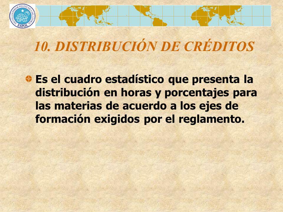 10. DISTRIBUCIÓN DE CRÉDITOS