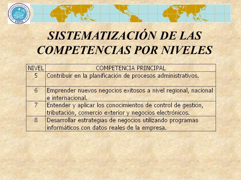 SISTEMATIZACIÓN DE LAS COMPETENCIAS POR NIVELES