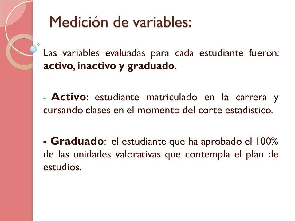 Medición de variables: