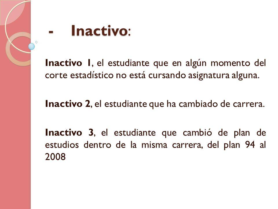 - Inactivo: Inactivo 1, el estudiante que en algún momento del corte estadístico no está cursando asignatura alguna.